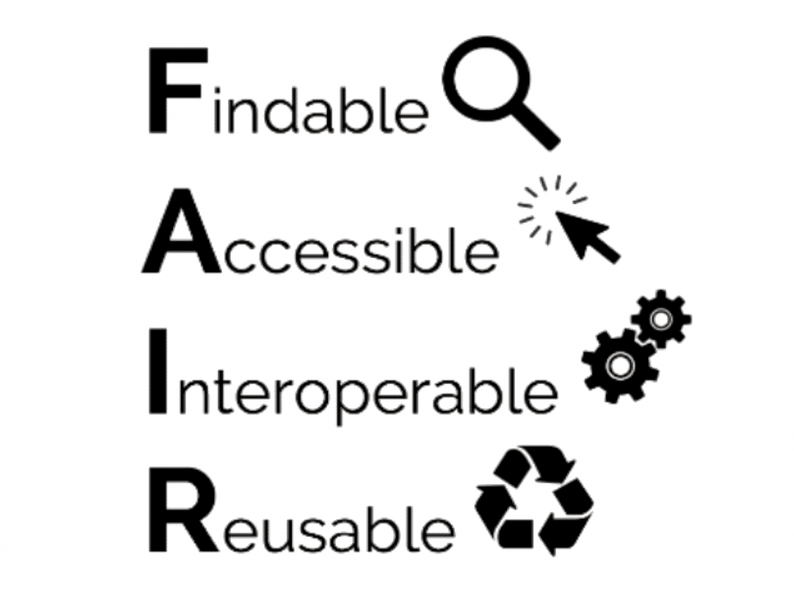 Findable, Accessible, Interoperable, and Reusable (FAIR)